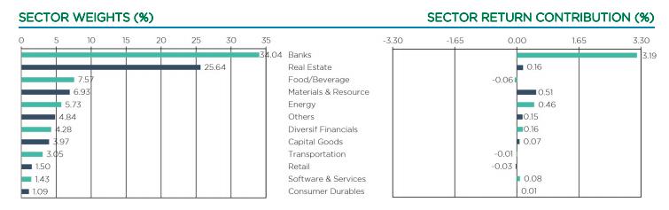 Cơ cấu nhóm ngành đầu tư của VEIL.