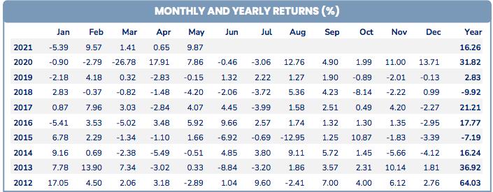 Hiệu suất đầu tư của PYN Elite theo năm.
