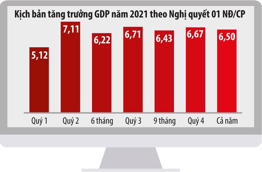 """""""Biến số"""" làn sóng Covid thứ 4 và triển vọng tăng trưởng của Việt Nam 2021 - Ảnh 1"""