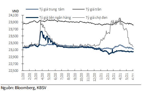 Diễn biến tỷ giá USD/VND thời gian qua