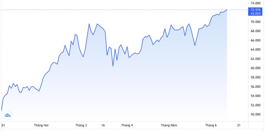 Diễn biến giá dầu thô Brent tại thị trường London từ đầu năm đến nay. Đơn vị: USD/thùng - Nguồn: Trading View.
