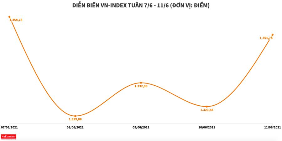 DXG lọt nhóm giảm mạnh nhất sàn HOSE trong tuần - Ảnh 1