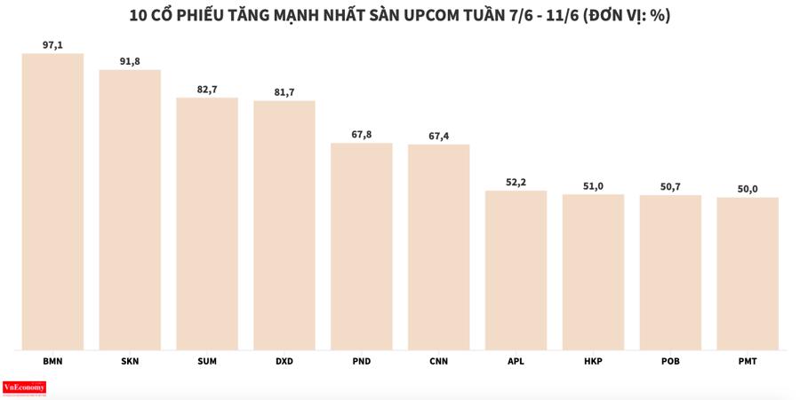 DXG lọt nhóm giảm mạnh nhất sàn HOSE trong tuần - Ảnh 8