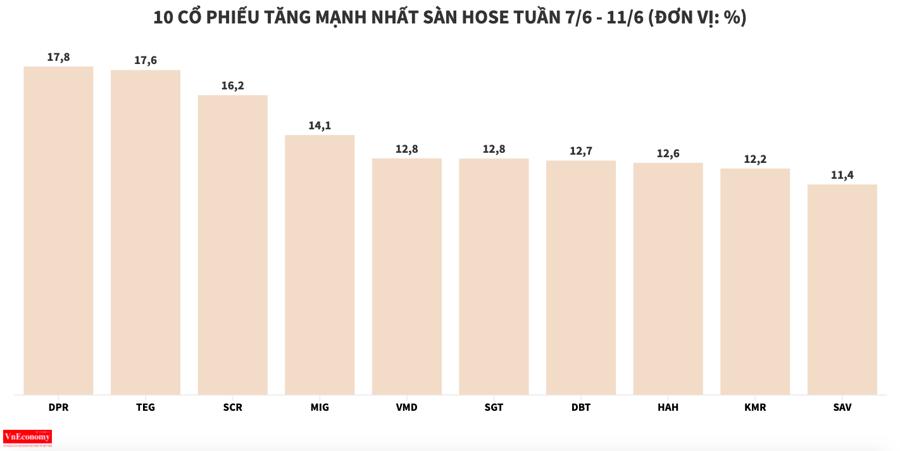DXG lọt nhóm giảm mạnh nhất sàn HOSE trong tuần - Ảnh 2
