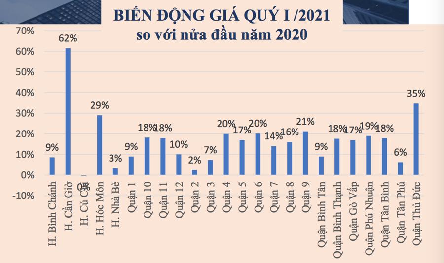 Biến động giá bất động sản tại các quận TP.HCM trong quý I/2021. Nguồn: Công ty cổ phần Thẩm định giá Việt Tín.