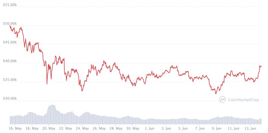 Diễn biến giá Bitcoin trong 1 tháng trở lại đây.