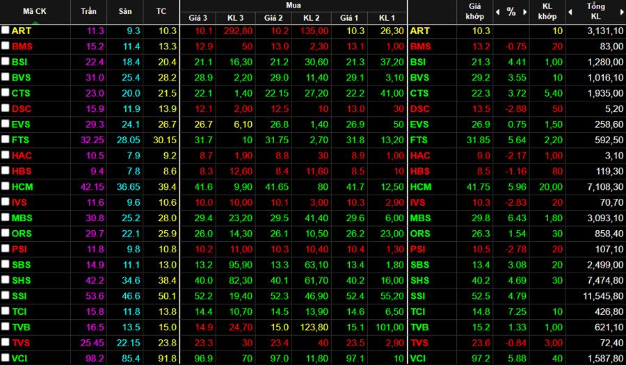 Nhóm cổ phiếu chứng khoán cũng tăng không đồng đều trong sáng nay.