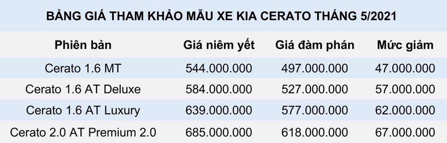 giá xe Kia Cerato