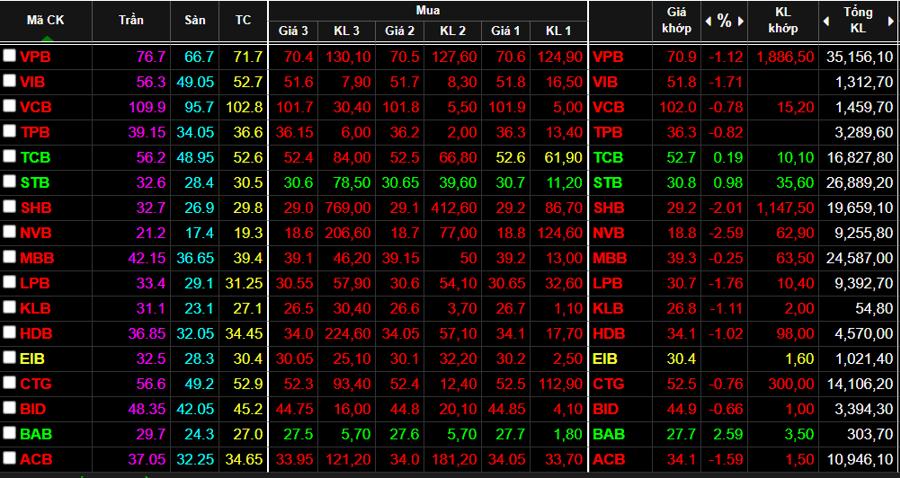 Cổ phiếu ngân hàng hầu hết là giảm giá trong ngày hôm nay.