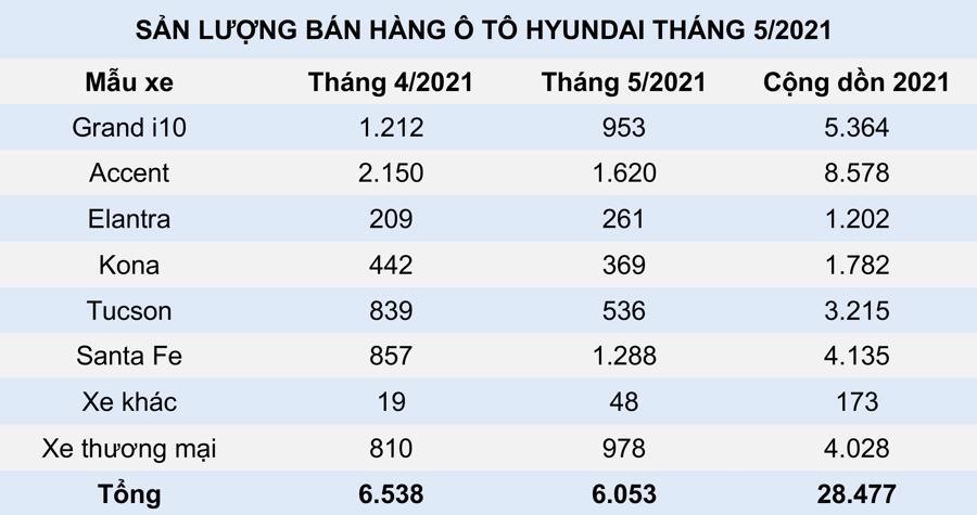 Hyundai giảm giá xe Kona và Elantra - Ảnh 1