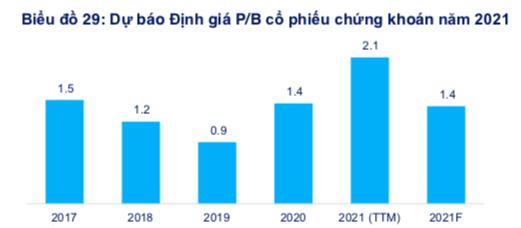 FiinPro: Cổ phiếu chứng khoán vẫn hấp dẫn, tiềm năng nhất là SSI, HCM và VND - Ảnh 1