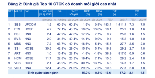 FiinPro: Cổ phiếu chứng khoán vẫn hấp dẫn, tiềm năng nhất là SSI, HCM và VND - Ảnh 2