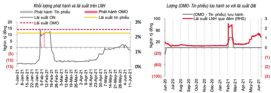 Ngân hàng Nhà nước bất ngờ bơm tiền trở lại thị trường - Ảnh 1