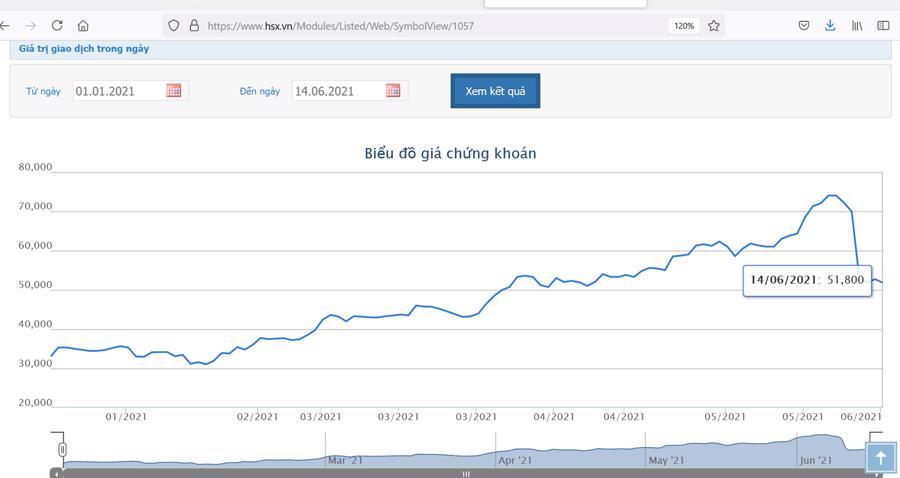 Sơ đồ giá cổ phiếu VIB từ đầu năm đến nay.