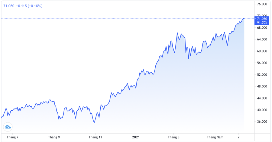 Diễn biến giá dầu thô WTI giao sau tại New York 1 năm qua. Đơn vị: USD/thùng - Nguồn: TradingView.