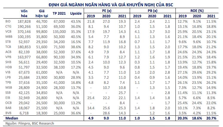 BSC nâng mạnh mức định giá cổ phiếu 15 ngân hàng
