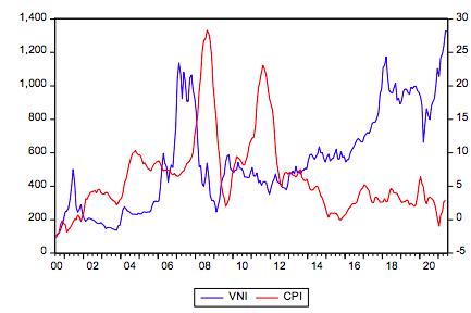 Chỉ số Vn-Index và lạm phát Việt Nam.