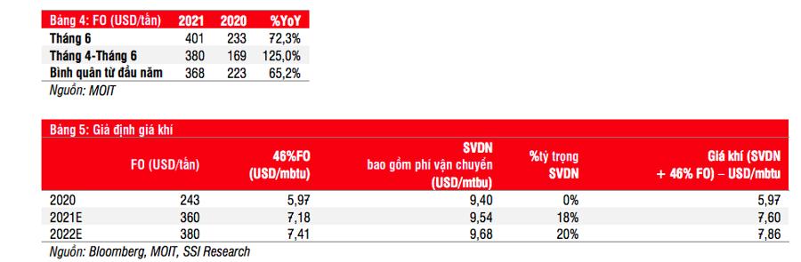 Giá khí đầu vào tăng mạnh, đặc biệt từ tháng 4 đến nay.
