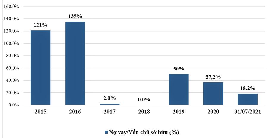 Biểu đồ cấu trúc nợ vay của PDR qua các năm và ước tính tại thời điểm 31/7/2021.