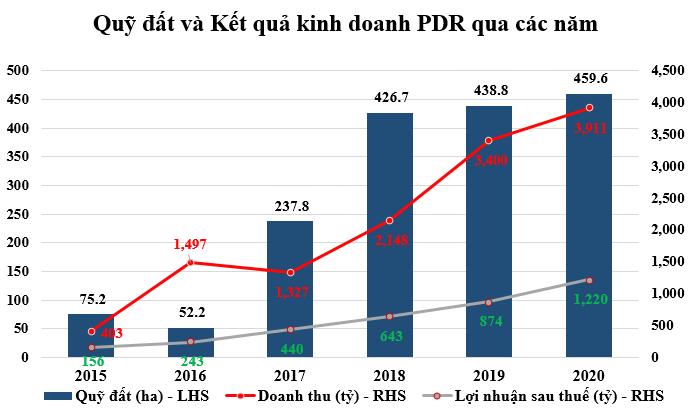 Bất động sản Phát Đạt tích cực giảm các khoản nợ vay - Ảnh 1