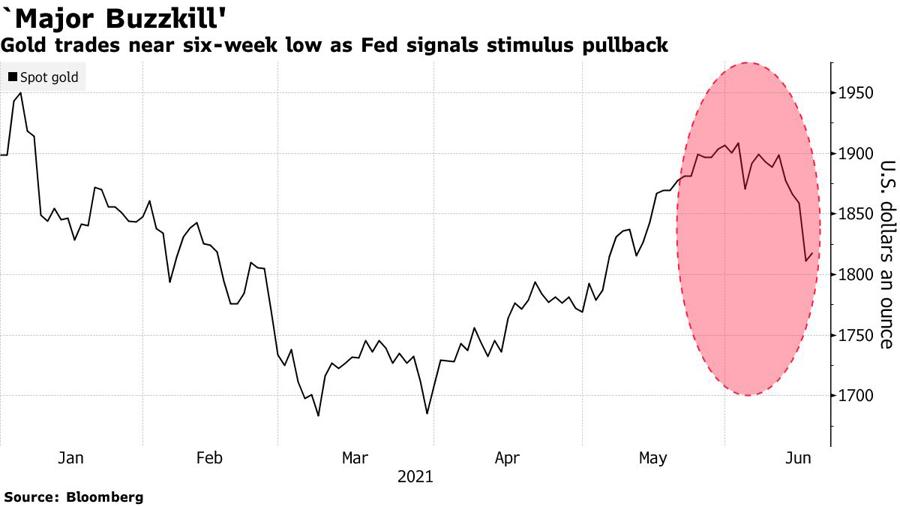 Giá vàng thế giới sụt về đáy của 6 tuần sau khi Fed phát tín hiệu bắt đầu tăng lãi suất trong 2023.