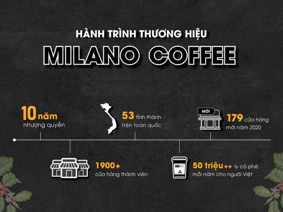 Cơ hội và thách thức nào cho kinh doanh cà phê bình dân? - Ảnh 1