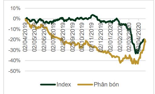 Biến động giá cổ phiếu ngành phân bón so với chỉ số VN-Index