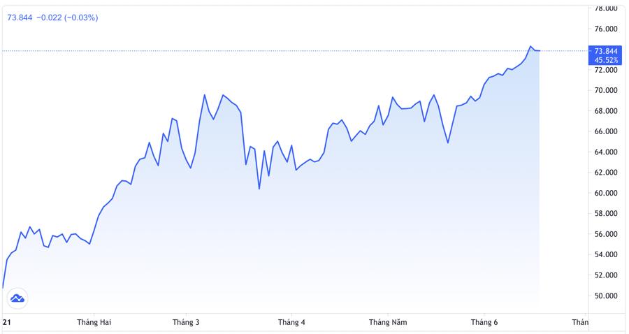 Diễn biến giá dầu Brent giao sau tại thị trường London từ đầu năm đến nay. Đơn vị: USD/thùng - Nguồn: Trading View.