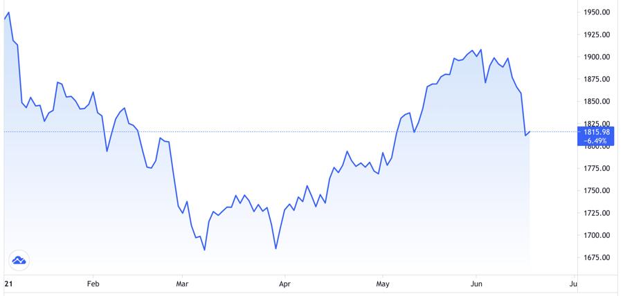 """Vàng bị bán tháo sau tuyên bố của Fed, giá """"bốc hơi"""" hơn 2,5%"""
