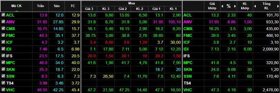 Cổ phiếu thủy sản tăng khá tốt trong phiên sáng nay.