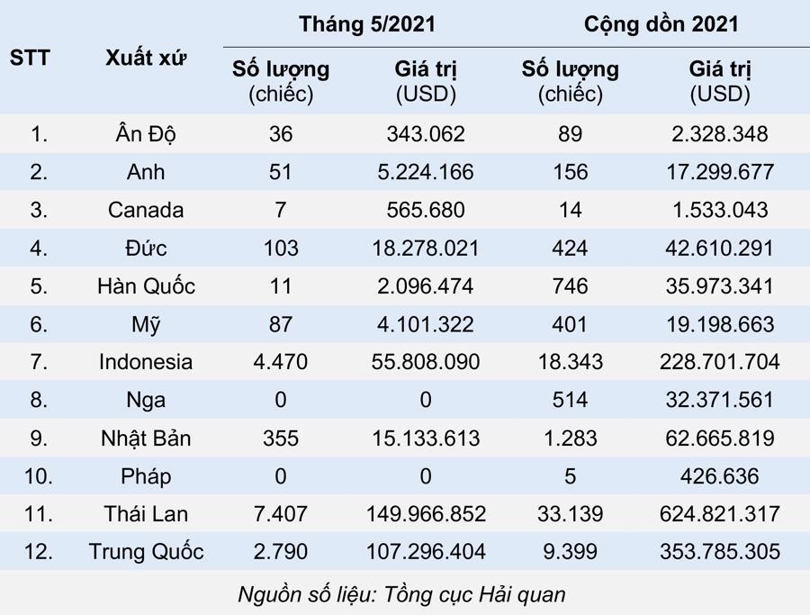 Thị trường ô tô Việt Nam ngập tràn xe nhập khẩu Thái Lan - Ảnh 3