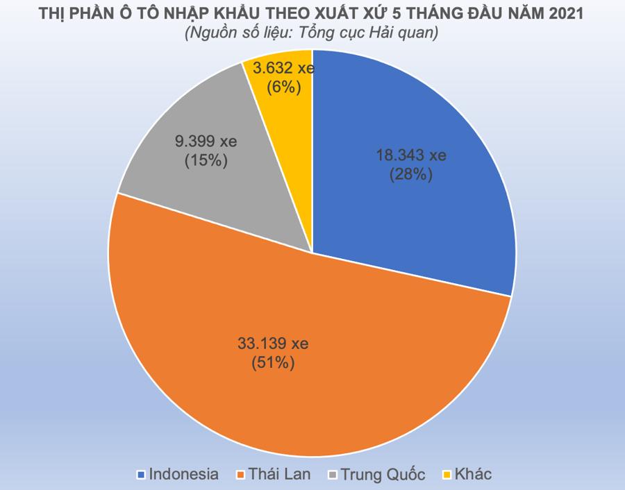 Thị trường ô tô Việt Nam ngập tràn xe nhập khẩu Thái Lan - Ảnh 2
