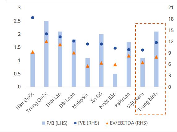 Diễn biến định giá ngành thép các nước trong khu vực.