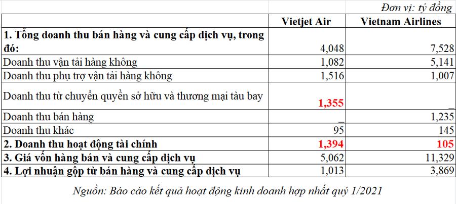 """Hàng không Việt: """"Quả bom hẹn giờ"""" phá sản gần kề - Ảnh 1"""