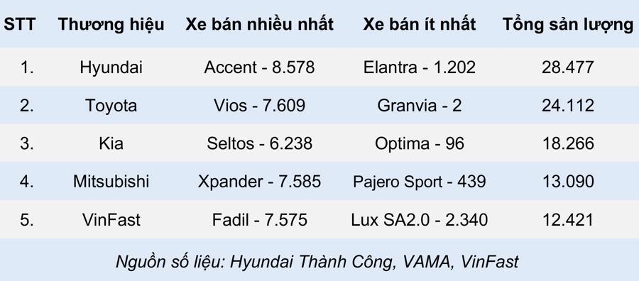 5 thương hiệu ô tô bán tốt nhất tại Việt Nam 5 tháng đầu năm 2021 - Ảnh 1