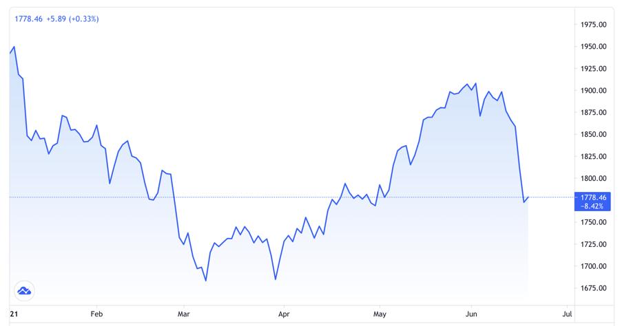 Diễn biến giá vàng giao sau từ đầu năm đến nay. Đơn vị: USD/oz - Nguồn: Trading View.