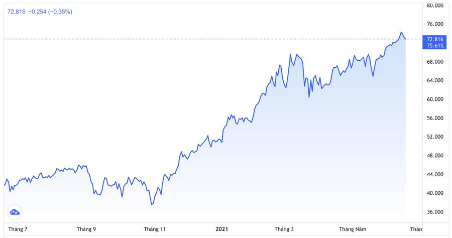 Diễn biến giá dầu Brent tại thị trường London 1 năm qua. Đơn vị: USD/thùng - Nguồn: Trading View.