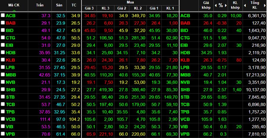 Cổ phiếu ngân hàng tăng giá khá tốt trong phiên sáng.