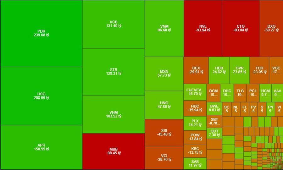Giao dịch mua bán ròng của nhà đầu tư nước ngoài hôm nay.