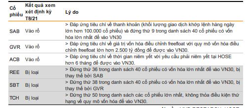 SAB, GVR và ACB được dự báo lọt rổ VN30, cổ phiếu nào sẽ bị loại? - Ảnh 1