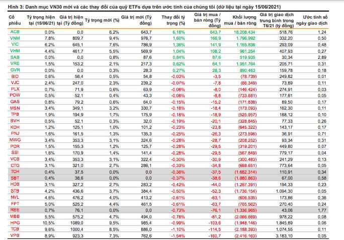 SAB, GVR và ACB được dự báo lọt rổ VN30, cổ phiếu nào sẽ bị loại? - Ảnh 2
