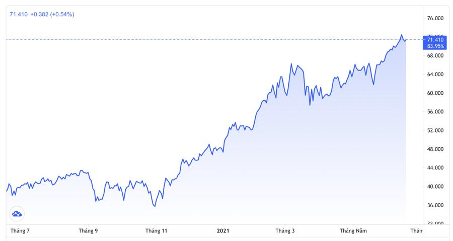 Diễn biến giá dầu WTI giao sau tại thị trường New York 1 năm qua. Đơn vị: USD/thùng - Nguồn: Trading View.