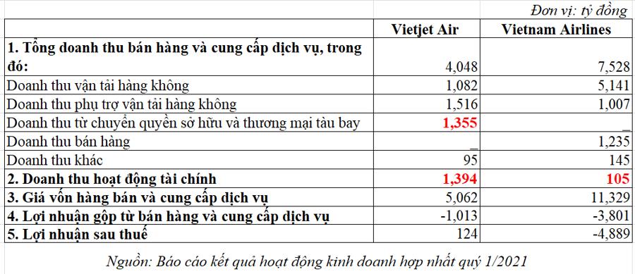 Báo cáo kết quả kinh doanh hợp nhất quý 1/2021 của Vietnam Airlines và Vietjet Air