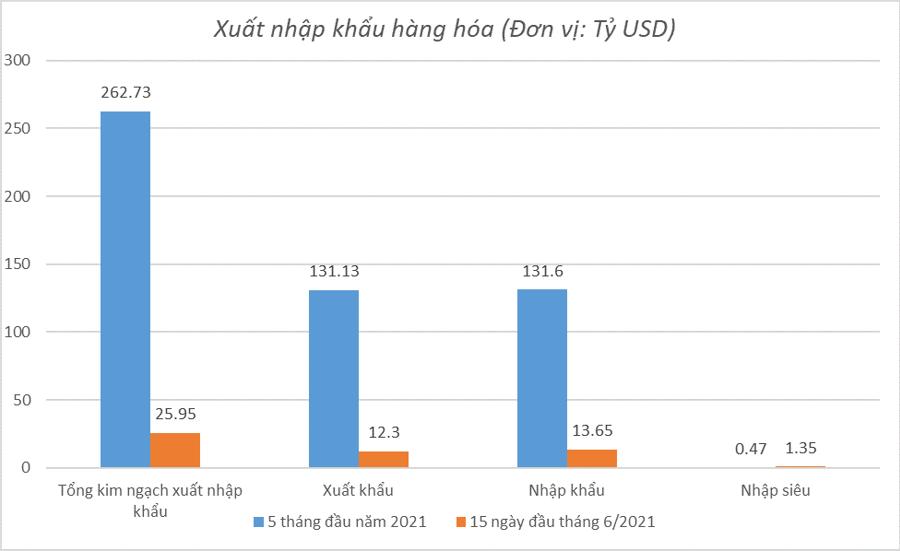 Nhập siêu 1,35 tỷ USD trong nửa đầu tháng 6, có đáng lo?