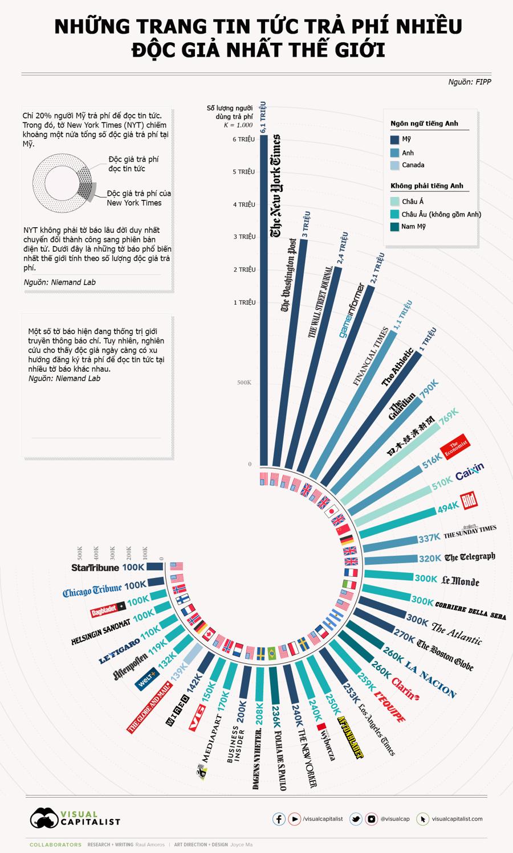 Những trang tin tức trả phí nhiều độc giả nhất thế giới, New York Times dẫn đầu - Ảnh 1