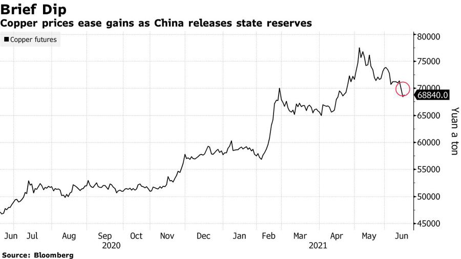 Giá đồng sụt giảm sau khi Trung Quốc tuyên bố xả dự trữ. Đơn vị: Nhân dân tệ/tấn.