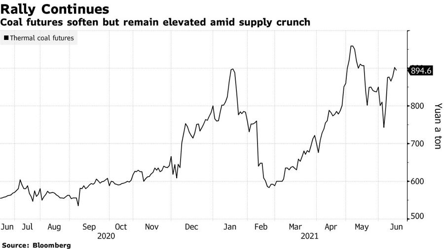 Giá than ở Trung Quốc có giảm, nhưng vẫn ở mức cao do nguồn cung hạn chế. Đơn vị: Nhân dân tệ/tấn.
