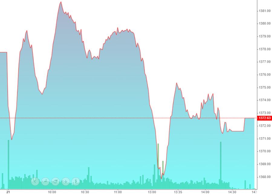 VN-Index chiều nay có một nhịp lao dốc khá mạnh, nhưng cân bằng lại ngay.