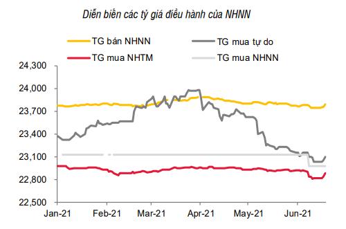 Nới room tín dụng cho ngân hàng, lãi suất có thể tăng? - Ảnh 2