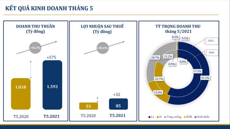 Tháng 5, doanh thu vàng miếng của PNJ tăng gần 200% so với cùng kỳ - Ảnh 1